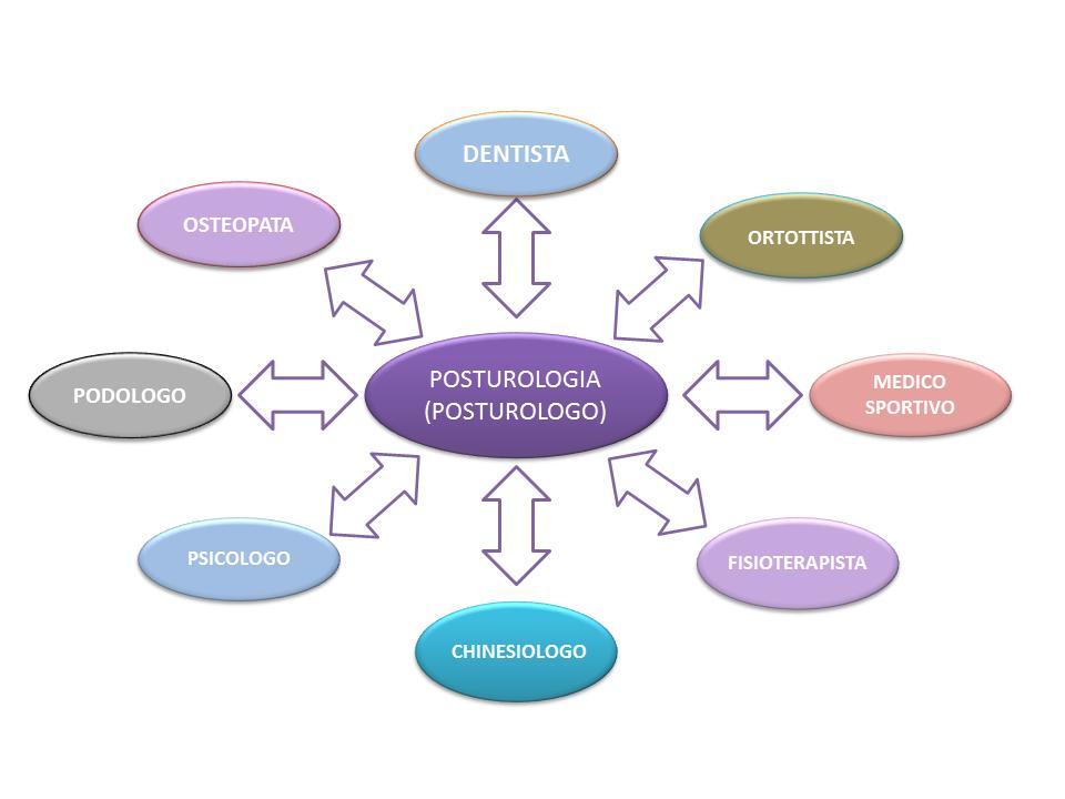 posturologia osteopatia fisioterapia studio release